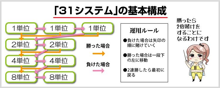 カジノ 31システム
