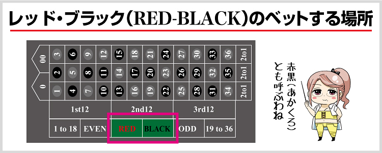 カジノ ルーレット レッド ブラック 黒赤