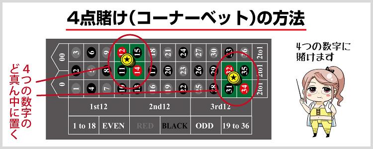 カジノ ルーレット ベット 4点賭け コーナーベット