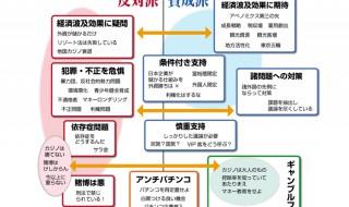 日本カジノの賛成意見と反対意見